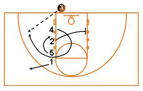 Youth basketball offense basics avcss basketball youth basketball offense basics ccuart Gallery