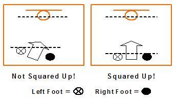 Basketball Shooting Drills – Basics   AVCSS Basketball