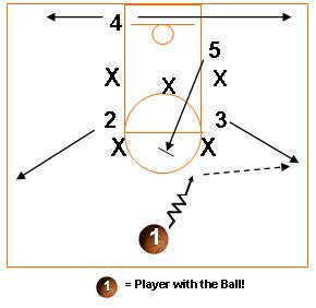 zone offense diagram youth basketball offense basics avcss basketball