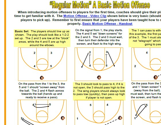 Motion Offense Pics 3 motion offenses for youth basketball avcss basketball