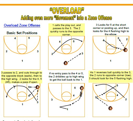 Girls basketball plays diagram electrical drawing wiring diagram girls basketball plays diagram images gallery ccuart Gallery